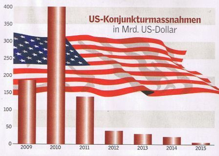 700-Milliarden-Paket der USA beflügelt noch lange